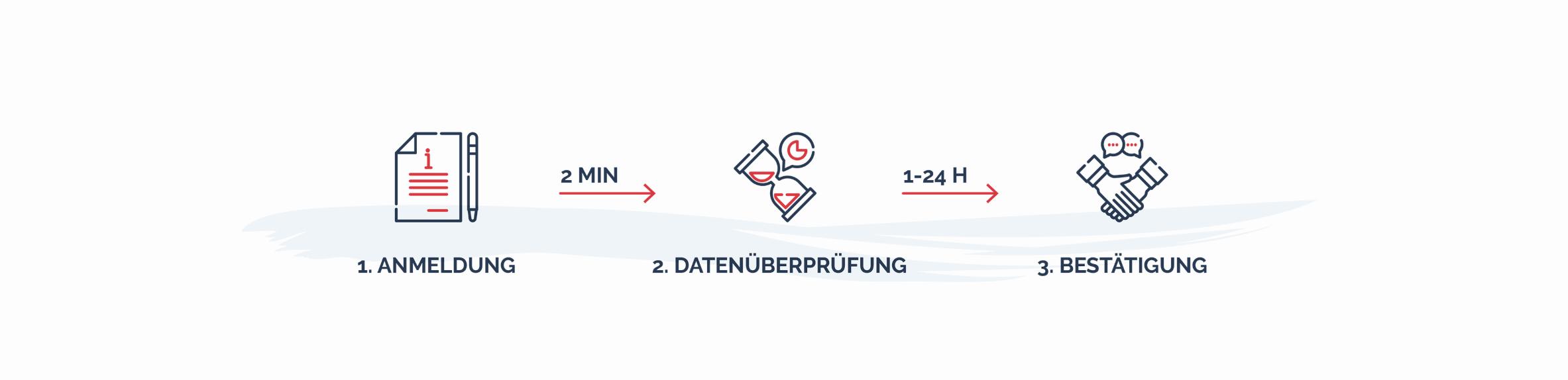 Der schnellste und günstigste Weg zur Beantragung der LEI-Nummer (LEI Code) in Österreich.